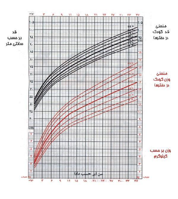 رشد نوزاد خود را با جدول قد و وزن نوزاد بسنجید!